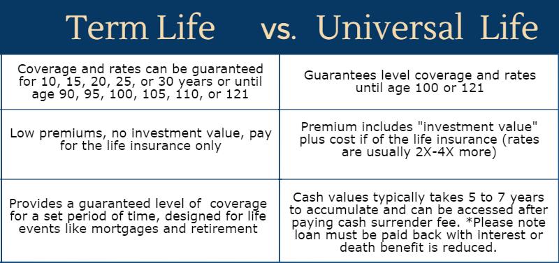 Term Life vs. Universal Life Insurance