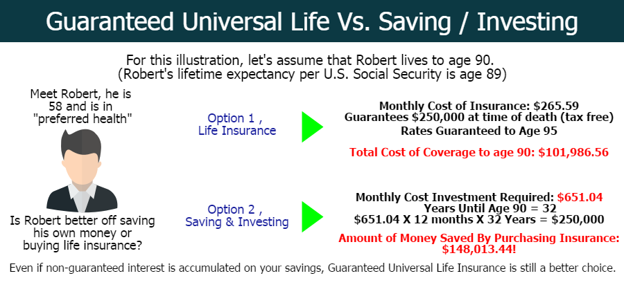 What is Guaranteed Universal Life Insurance?